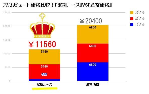 スリムビュート価格比較 通常購入VS定期コース