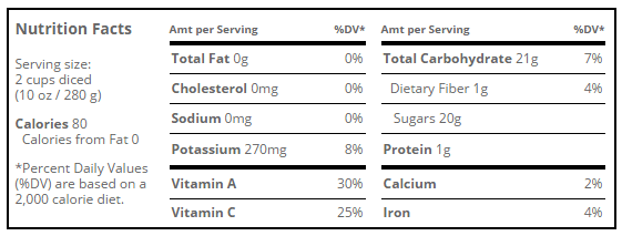 Nutrition Facts of WaterMelon
