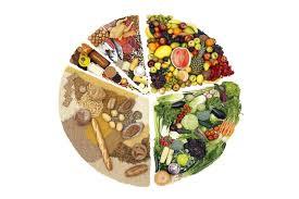 Dieta de Hay