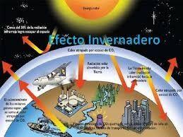 efecto invernaderp