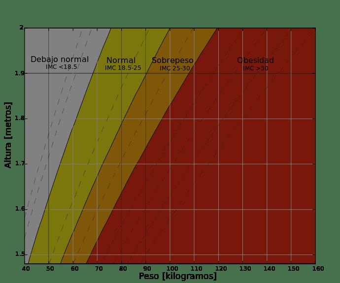 escala de peso