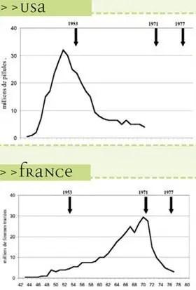 Diethylstilbestrol DES graphs image