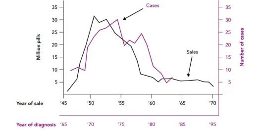 image of market-sales-of-25-mg-des