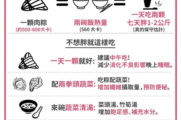 🐉吃肉粽  不長肉🐉