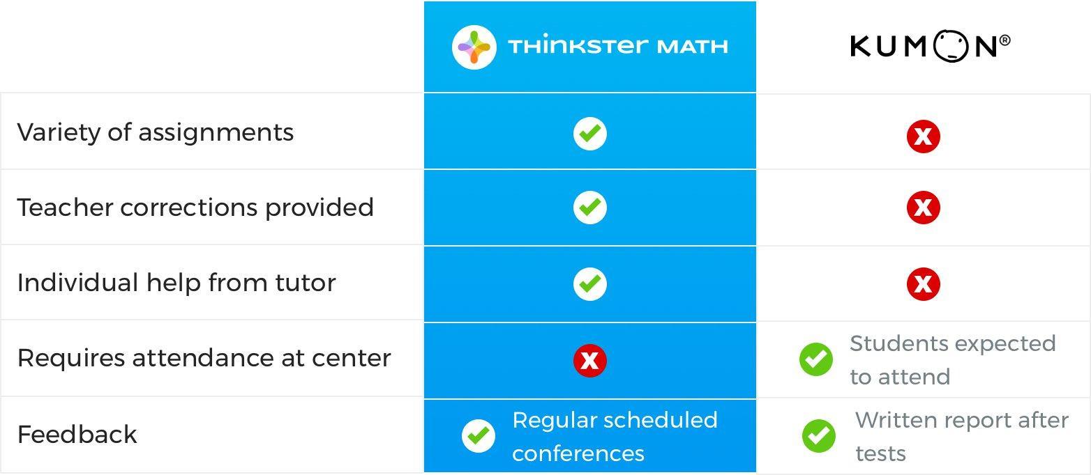 Math Worksheets Kumon Pdf