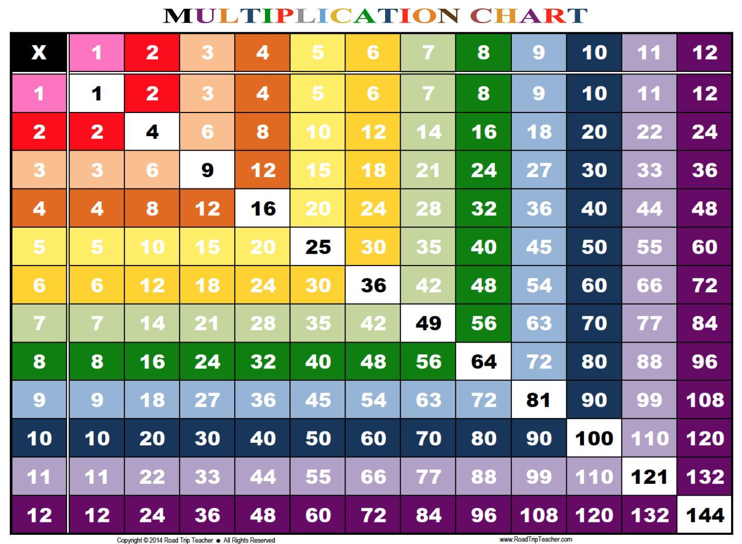 Multiplication Worksheets Numbers 1-12 4