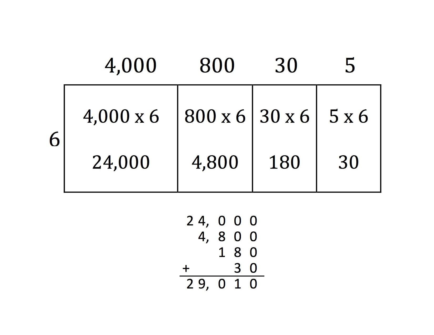 Multiplication Using The Area Model Worksheets