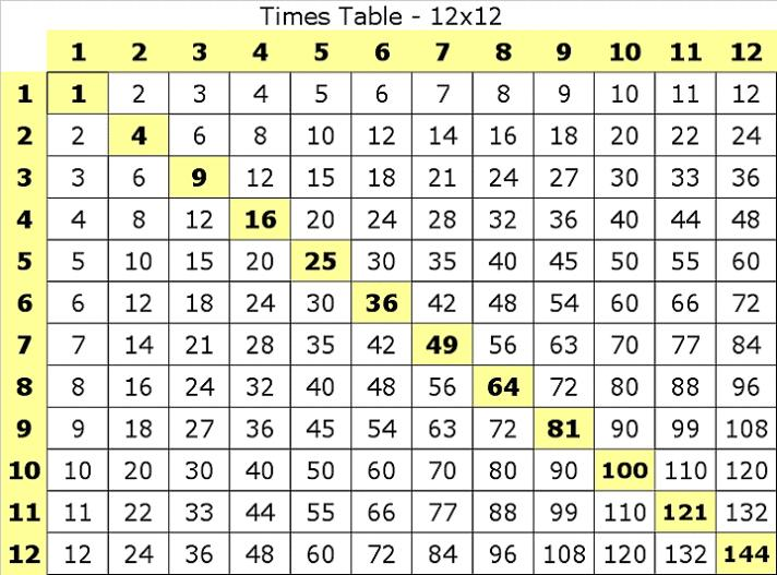 Multiplication Worksheets To 12