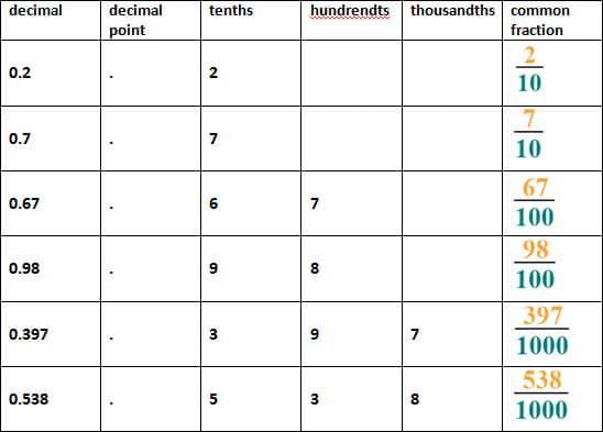 Math Worksheets Decimals 16