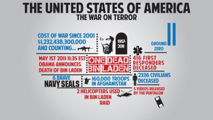 Difference between Cold War and War on Terror