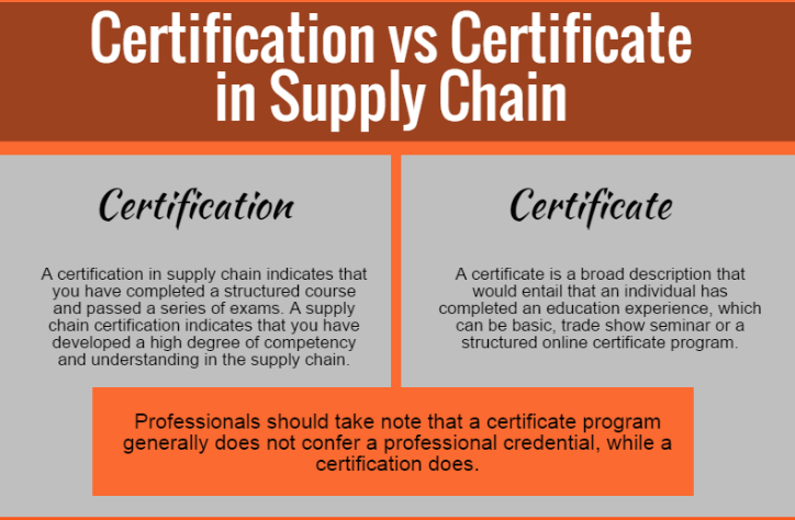 Difference between Credential and Certificate | Credential vs ...