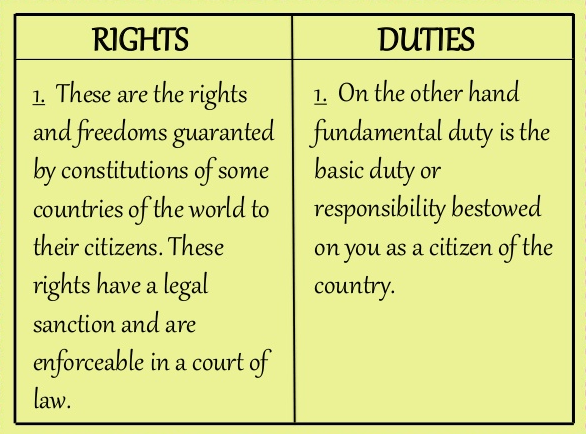 Difference between Rights and Duties | Rights vs. Duties