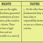 Difference between Rights and Duties