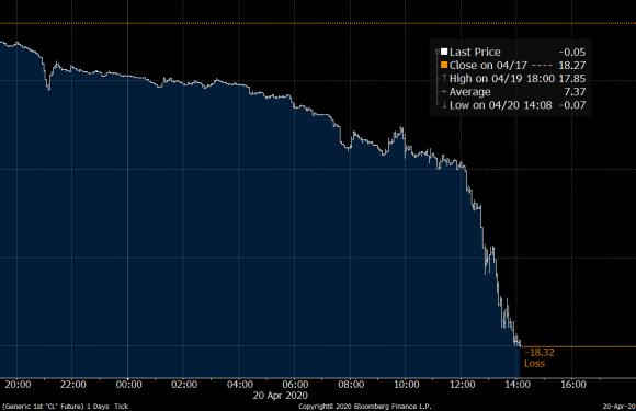 États-Unis : Le baril de pétrole américain tombe en dessous de 0 dollar, du jamais vu