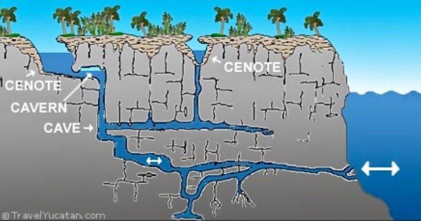 Croquis détaillant des cenotes