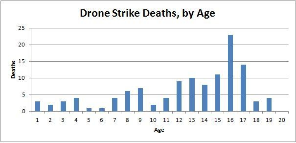 Drone Strike Deaths - Age