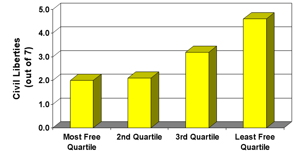 Civil Rights and Economic Freedom Quartile (Low Score = High Level of Rights)