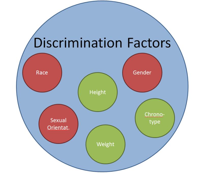 2013-11-06 Discrimination Factors
