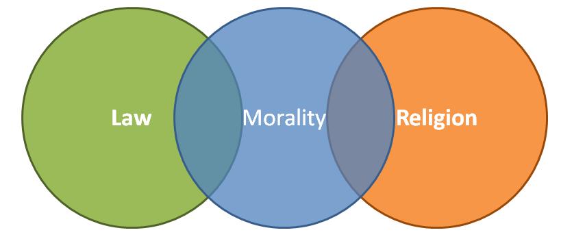 2013-11-12 Lay Morality Religion