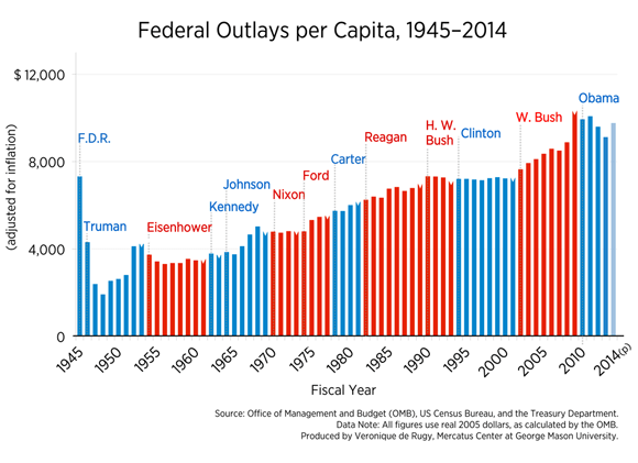 Government Spending, 1945-2014 | Difficult Run