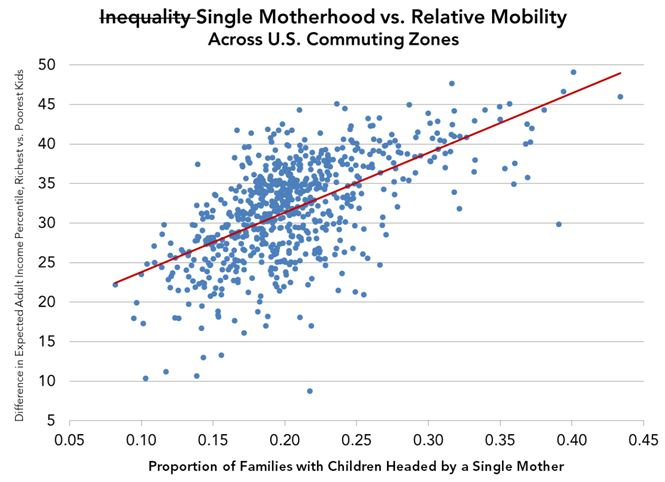 Single Motherhood vs. Relative Mobility Across U.S. Commuting Zones