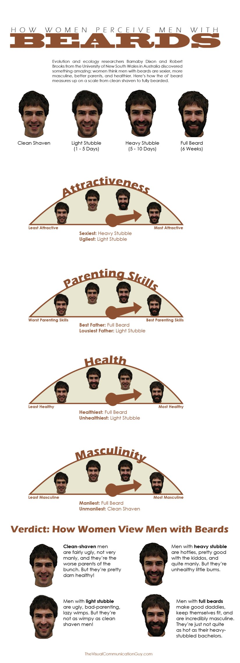 2014-03-12 Beard Inforgraphic