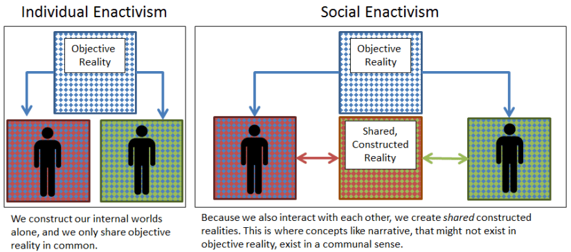 Reality Comparisons - Individual vs Social