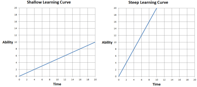Learning Curve Comparison