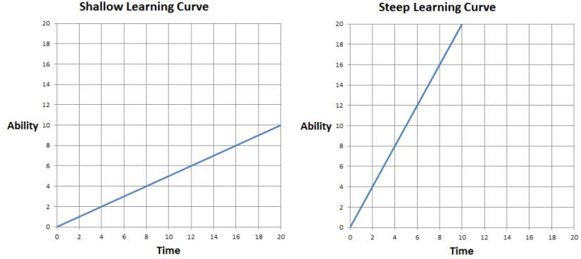Learning Curve Comparison