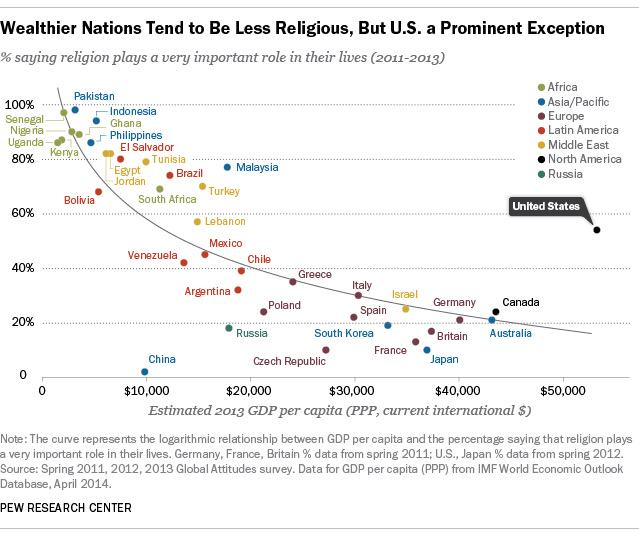 912 - Religiosity vs GDP