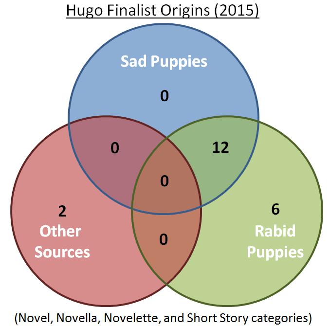 Some Sad Puppy Data Analysis Difficult Run