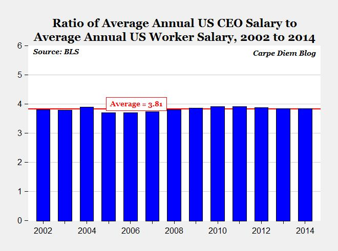 897 - Average Worker to CEO Pay