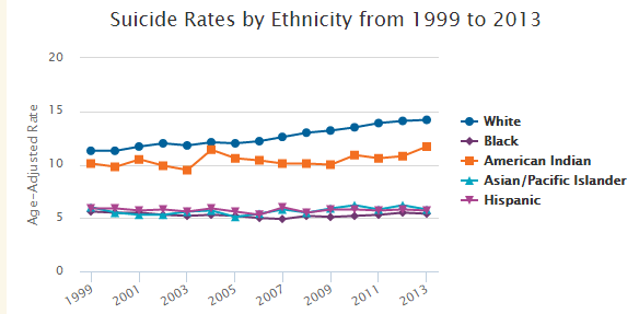887 - Suicide Rate by Race
