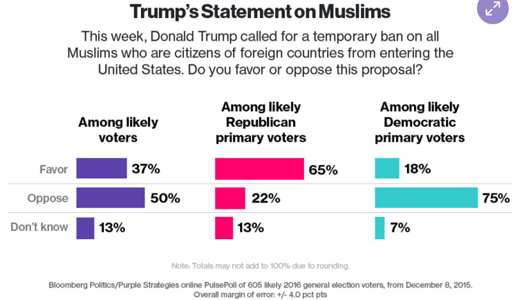 748 - Muslim Immigration Poll