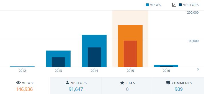 DR Annual Traffic 2013-2015