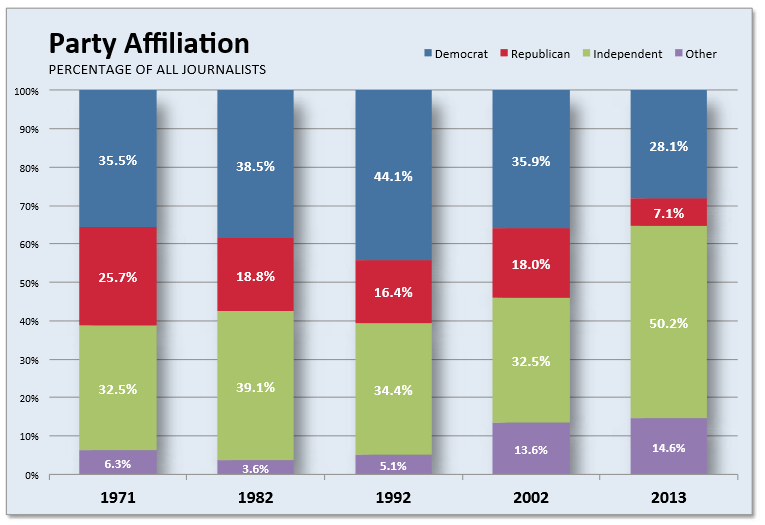 Party Affiliation of Journalists