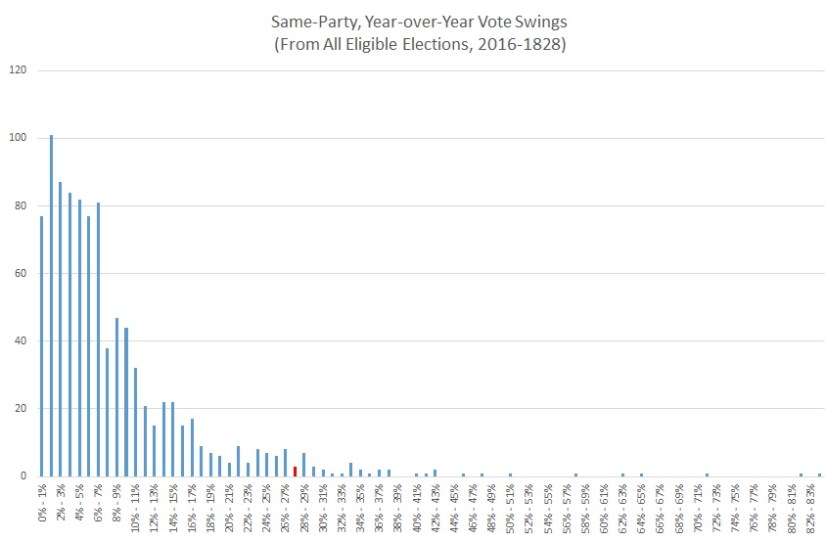 same-party-vote-swing-histogram