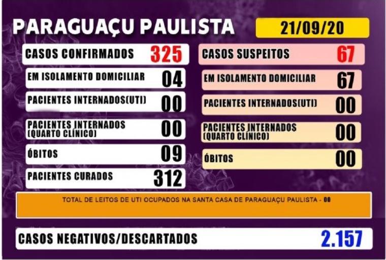 Covid-19: Paraguaçu inicia a semana sem pacientes hospitalizados