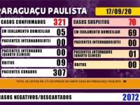 São mais de 2000 casos descartados para Covid-19 em Paraguaçu