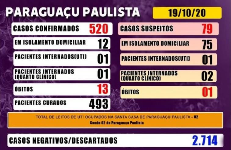 Paraguaçu tem 79 casos suspeitos de Covid-19 que aguardam resultado de exame laboratorial