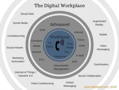 The Digital Workspace