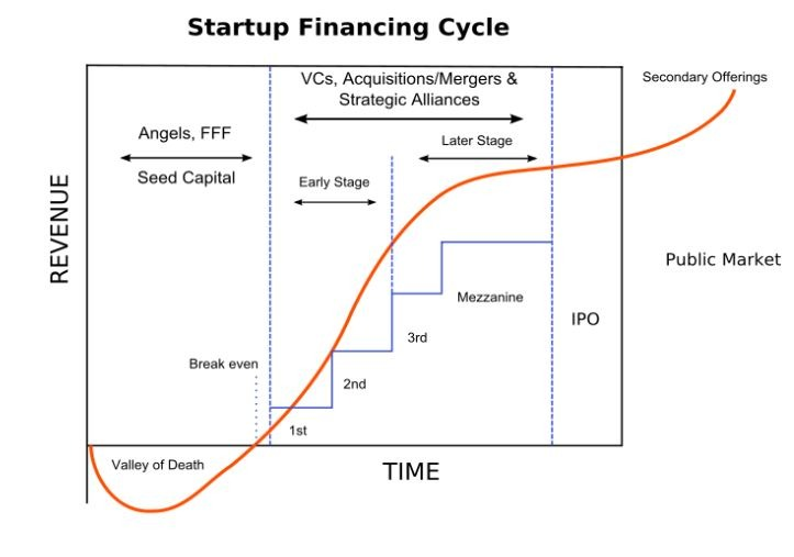 startup funding stages-image-01