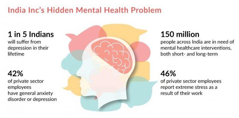 mental health stigma india