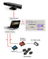 Hardware schematic view, with parts and the sequence of information transmission described.