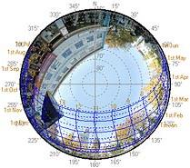 sunpath diagram