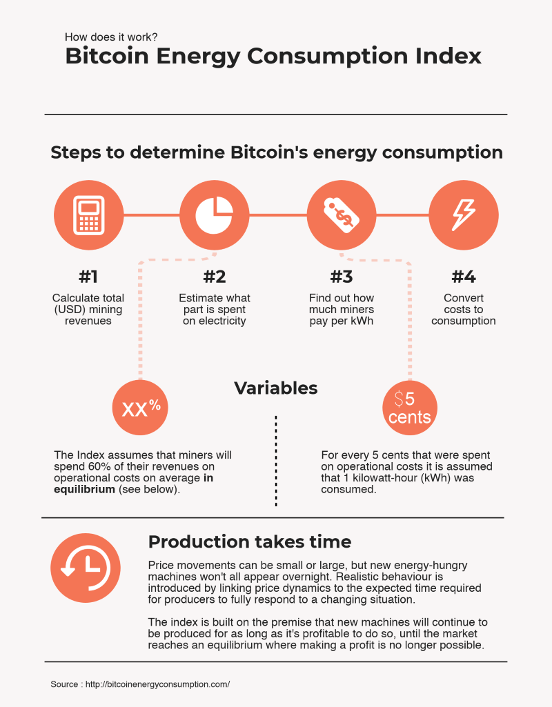 Infographic Bitcoin Energy Consumption Index