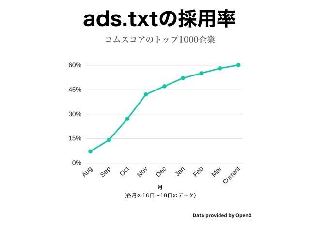 AdsDotTxt_PublisherAdoptionOpenX