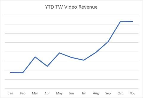 年間Twitterビデオ収益グラフ:2018年の月毎の収益を示している。