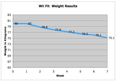 Wii Fit、7週間で5kgも痩せた!