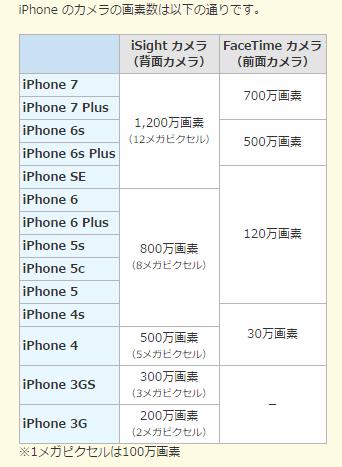 iPhoneカメラの画素数